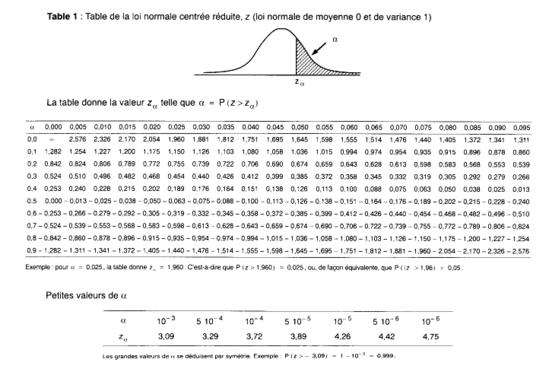 Alessio guarino table de la loi normale centr e reduite - Table de loi normale centree reduite ...