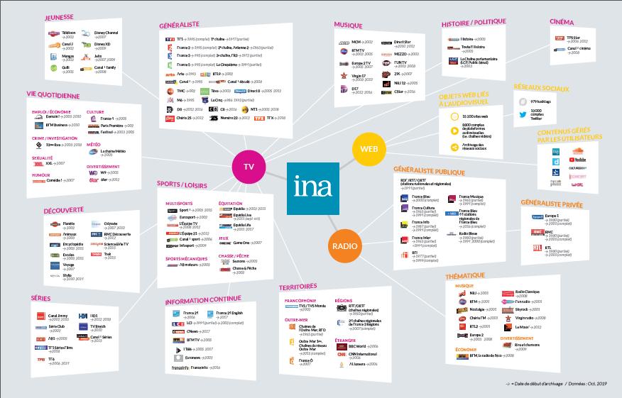 Liste des sources INA
